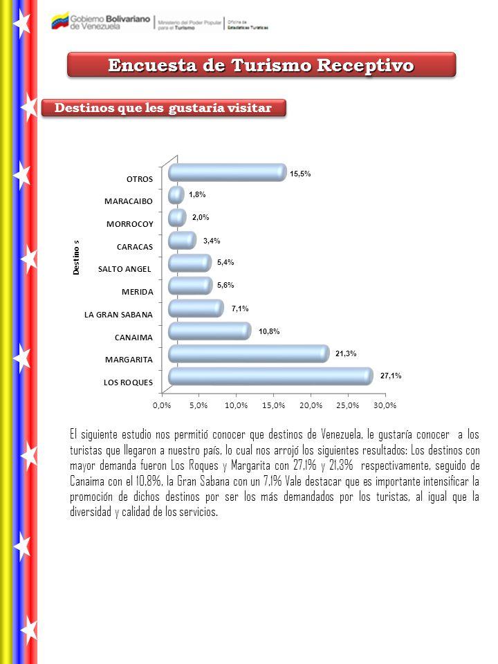Encuesta de Turismo Receptivo Destinos que les gustaría visitar El siguiente estudio nos permitió conocer que destinos de Venezuela, le gustaría conocer a los turistas que llegaron a nuestro país, lo cual nos arrojó los siguientes resultados: Los destinos con mayor demanda fueron Los Roques y Margarita con 27,1% y 21,3% respectivamente, seguido de Canaima con el 10,8%, la Gran Sabana con un 7,1% Vale destacar que es importante intensificar la promoción de dichos destinos por ser los más demandados por los turistas, al igual que la diversidad y calidad de los servicios.
