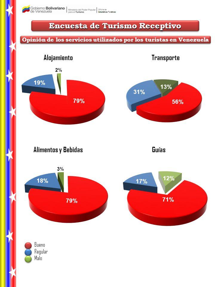 TransporteAlojamiento Alimentos y BebidasGuías Bueno Regular Malo Encuesta de Turismo Receptivo Opinión de los servicios utilizados por los turistas en Venezuela