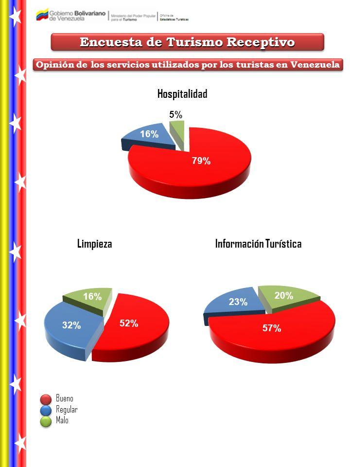 Hospitalidad LimpiezaInformación Turística Bueno Regular Malo Encuesta de Turismo Receptivo Opinión de los servicios utilizados por los turistas en Venezuela