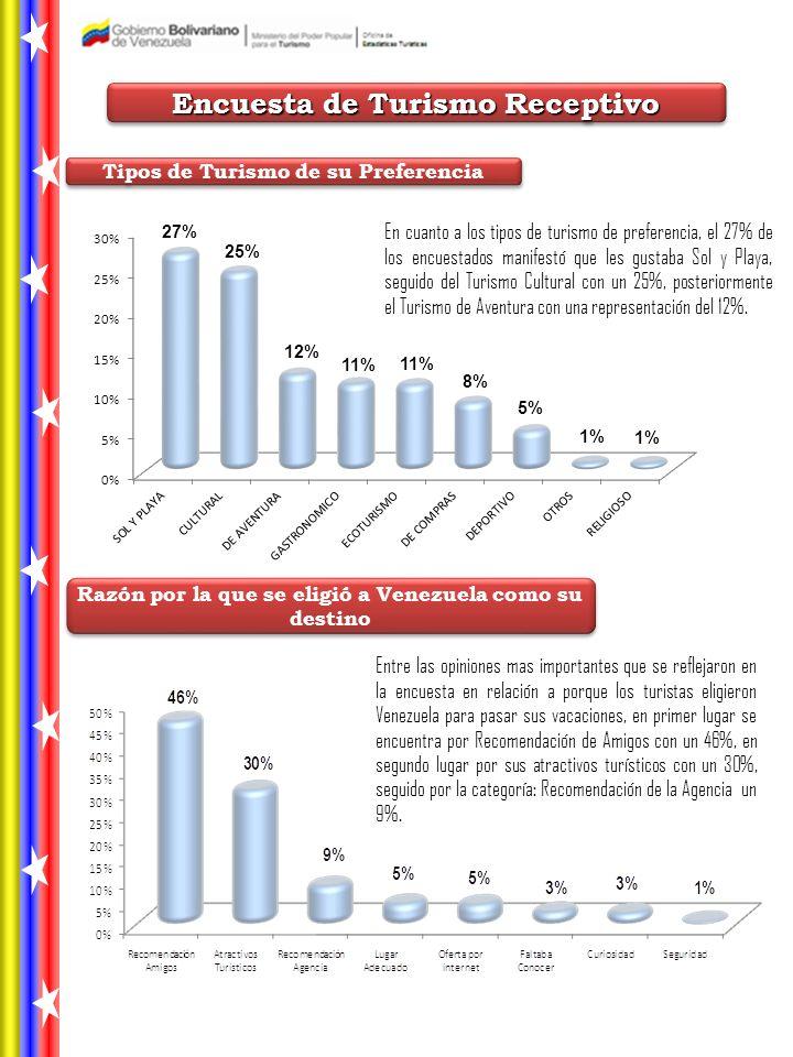Encuesta de Turismo Receptivo Razón por la que se eligió a Venezuela como su destino Tipos de Turismo de su Preferencia En cuanto a los tipos de turismo de preferencia, el 27% de los encuestados manifestó que les gustaba Sol y Playa, seguido del Turismo Cultural con un 25%, posteriormente el Turismo de Aventura con una representación del 12%.