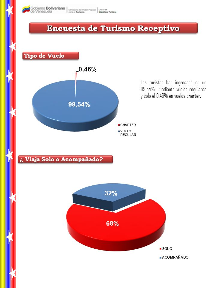 Los turistas han ingresado en un 99,54% mediante vuelos regulares y solo el 0.46% en vuelos charter.