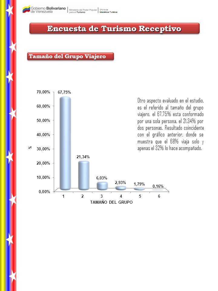 Otro aspecto evaluado en el estudio, es el referido al tamaño del grupo viajero, el 67,75% esta conformado por una sola persona, el 21,34% por dos personas.