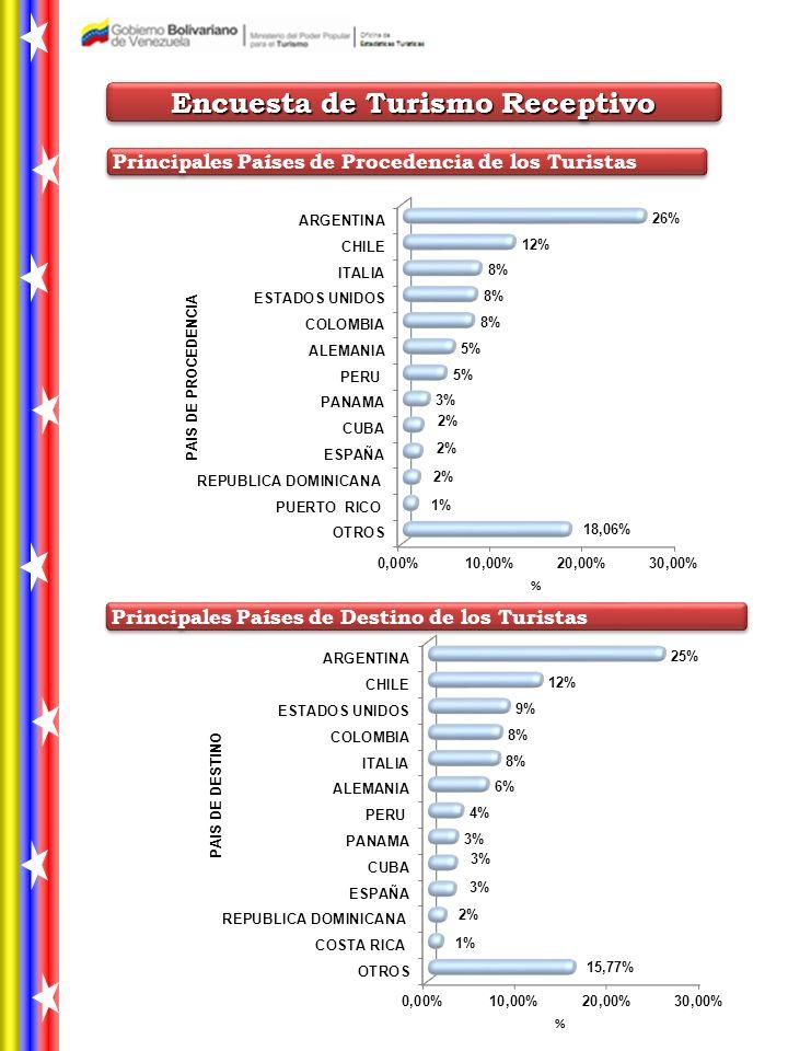Encuesta de Turismo Receptivo Principales Países de Destino de los Turistas Principales Países de Procedencia de los Turistas