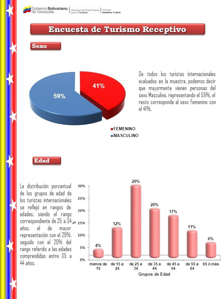 Encuesta de Turismo Receptivo Edad Sexo De todos los turistas internacionales evaluados en la muestra, podemos decir que mayormente vienen personas del sexo Masculino, representando el 59%, el resto corresponde al sexo Femenino con el 41%.
