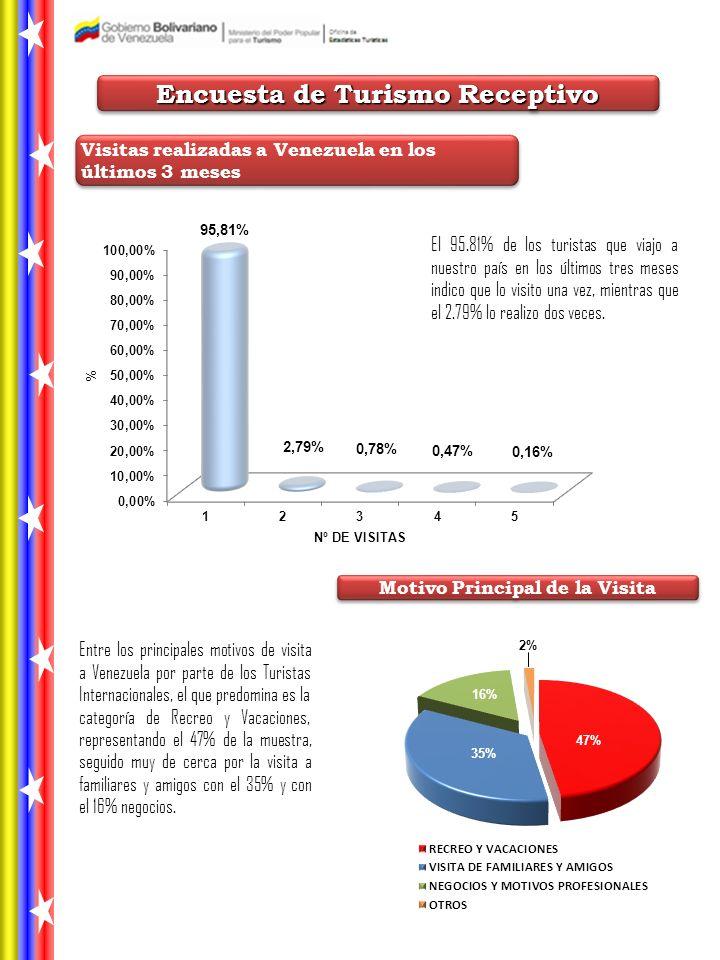 Encuesta de Turismo Receptivo Visitas realizadas a Venezuela en los últimos 3 meses El 95.81% de los turistas que viajo a nuestro país en los últimos tres meses indico que lo visito una vez, mientras que el 2.79% lo realizo dos veces.