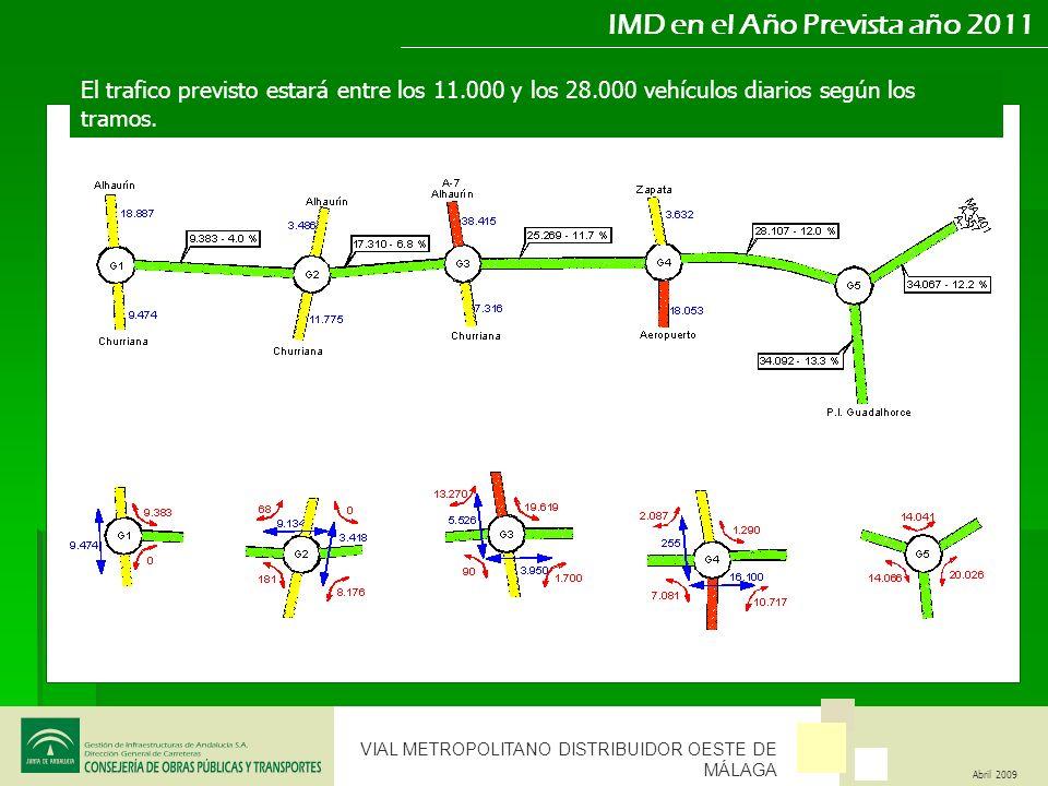 VIAL METROPOLITANO DISTRIBUIDOR OESTE DE MÁLAGA Abril 2009 IMD en el Año Prevista año 2011 El trafico previsto estará entre los 11.000 y los 28.000 ve
