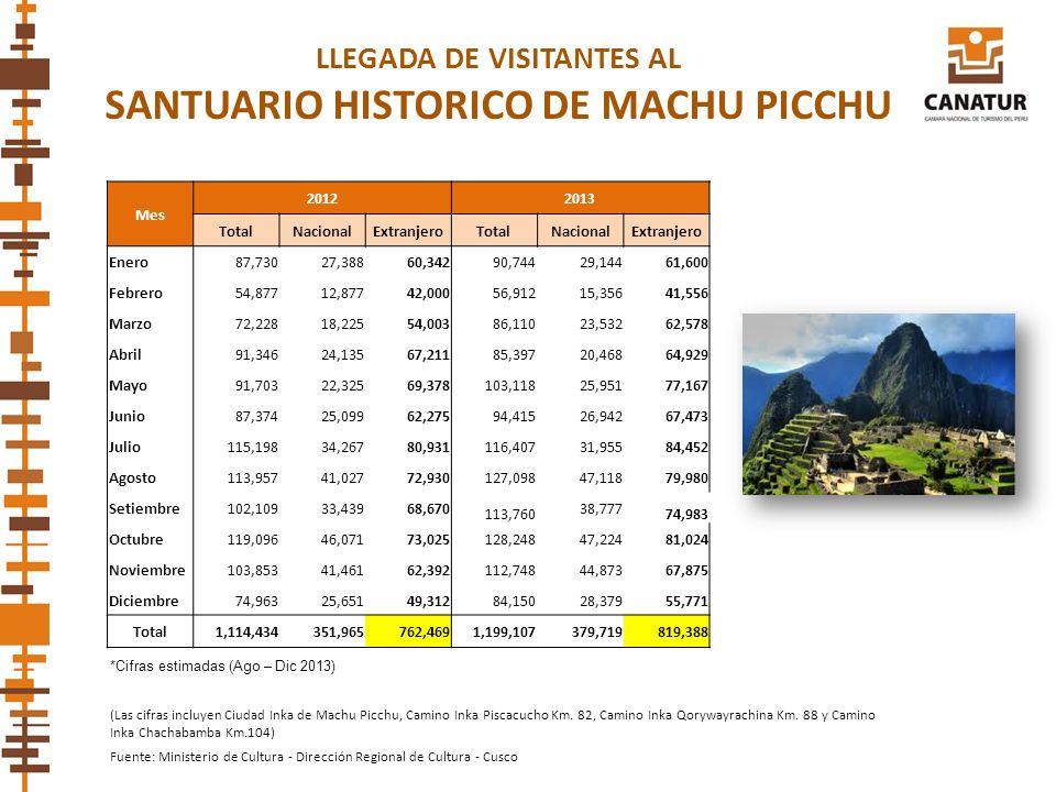 LLEGADA DE VISITANTES AL SANTUARIO HISTORICO DE MACHU PICCHU (Las cifras incluyen Ciudad Inka de Machu Picchu, Camino Inka Piscacucho Km. 82, Camino I