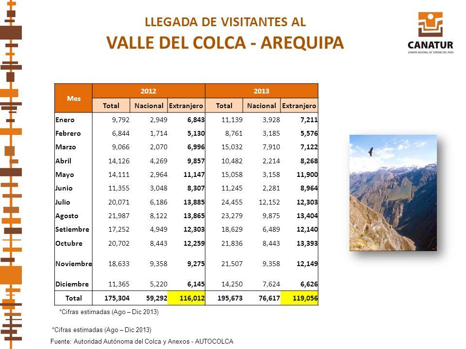 LLEGADA DE VISITANTES AL VALLE DEL COLCA - AREQUIPA Fuente: Autoridad Autónoma del Colca y Anexos - AUTOCOLCA Mes 20122013 TotalNacionalExtranjeroTota
