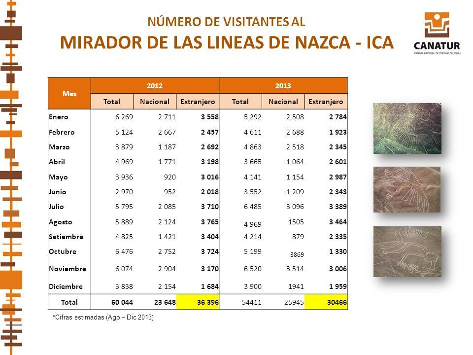 NÚMERO DE VISITANTES AL MIRADOR DE LAS LINEAS DE NAZCA - ICA Mes 20122013 TotalNacionalExtranjeroTotalNacionalExtranjero Enero6 2692 7113 5585 2922 50