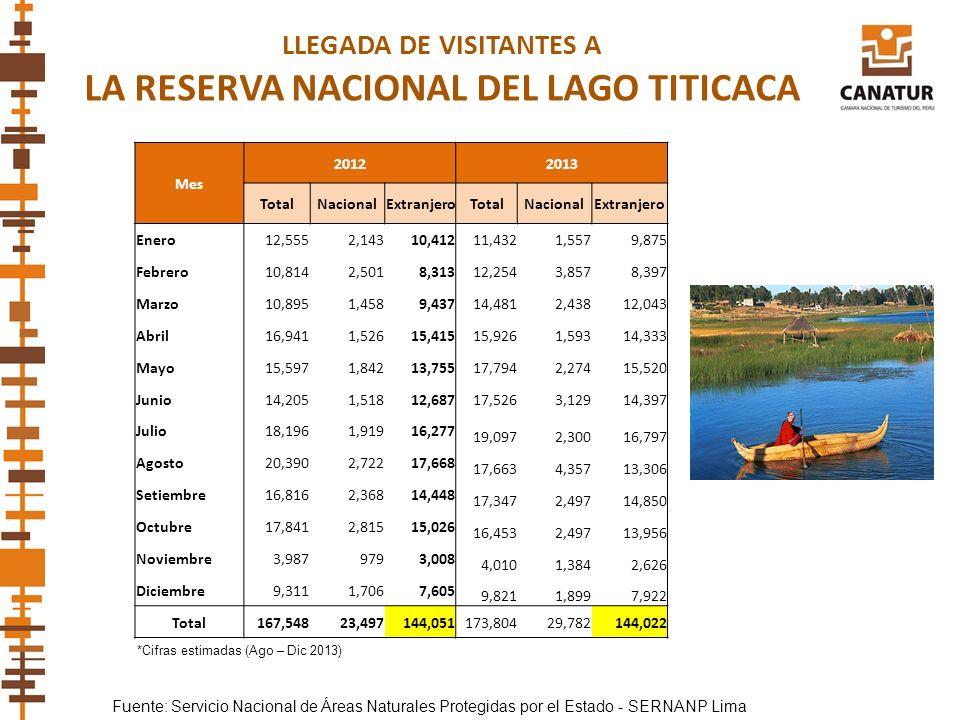 Fuente: Servicio Nacional de Áreas Naturales Protegidas por el Estado - SERNANP Lima LLEGADA DE VISITANTES A LA RESERVA NACIONAL DEL LAGO TITICACA *Ci