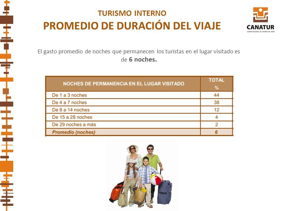 TURISMO INTERNO PROMEDIO DE DURACIÓN DEL VIAJE El gasto promedio de noches que permanecen los turistas en el lugar visitado es de 6 noches.