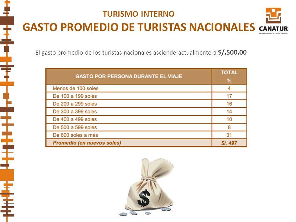TURISMO INTERNO GASTO PROMEDIO DE TURISTAS NACIONALES El gasto promedio de los turistas nacionales asciende actualmente a S/.500.00