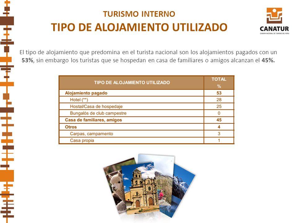 El tipo de alojamiento que predomina en el turista nacional son los alojamientos pagados con un 53%, sin embargo los turistas que se hospedan en casa