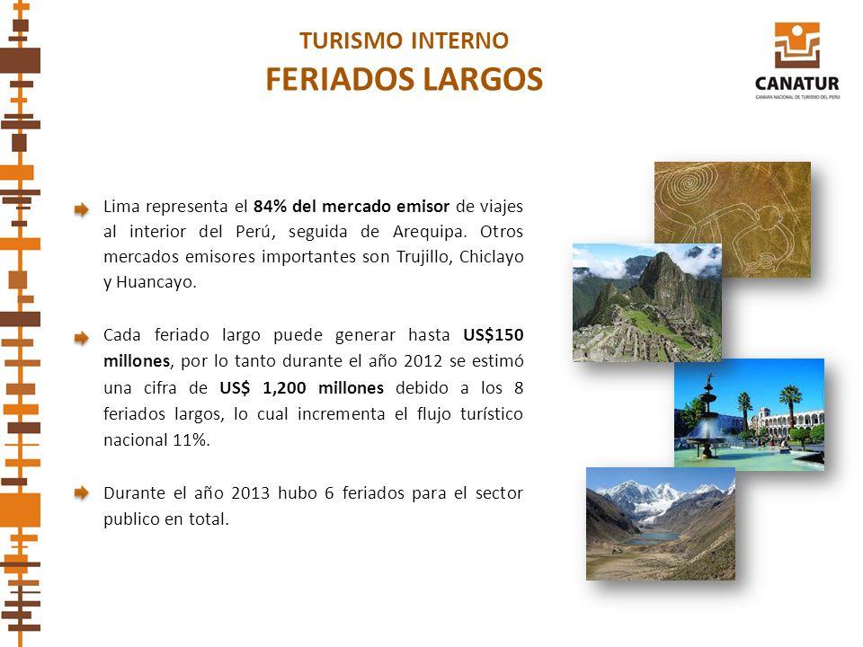 TURISMO INTERNO FERIADOS LARGOS Cada feriado largo puede generar hasta US$150 millones, por lo tanto durante el año 2012 se estimó una cifra de US$ 1,