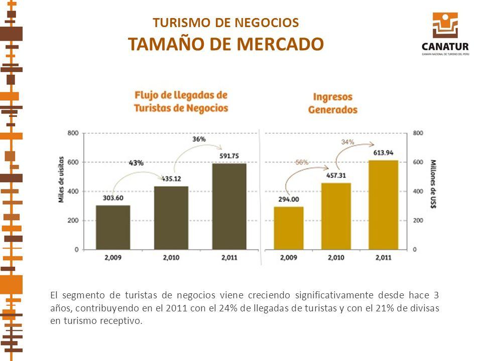 El segmento de turistas de negocios viene creciendo significativamente desde hace 3 años, contribuyendo en el 2011 con el 24% de llegadas de turistas
