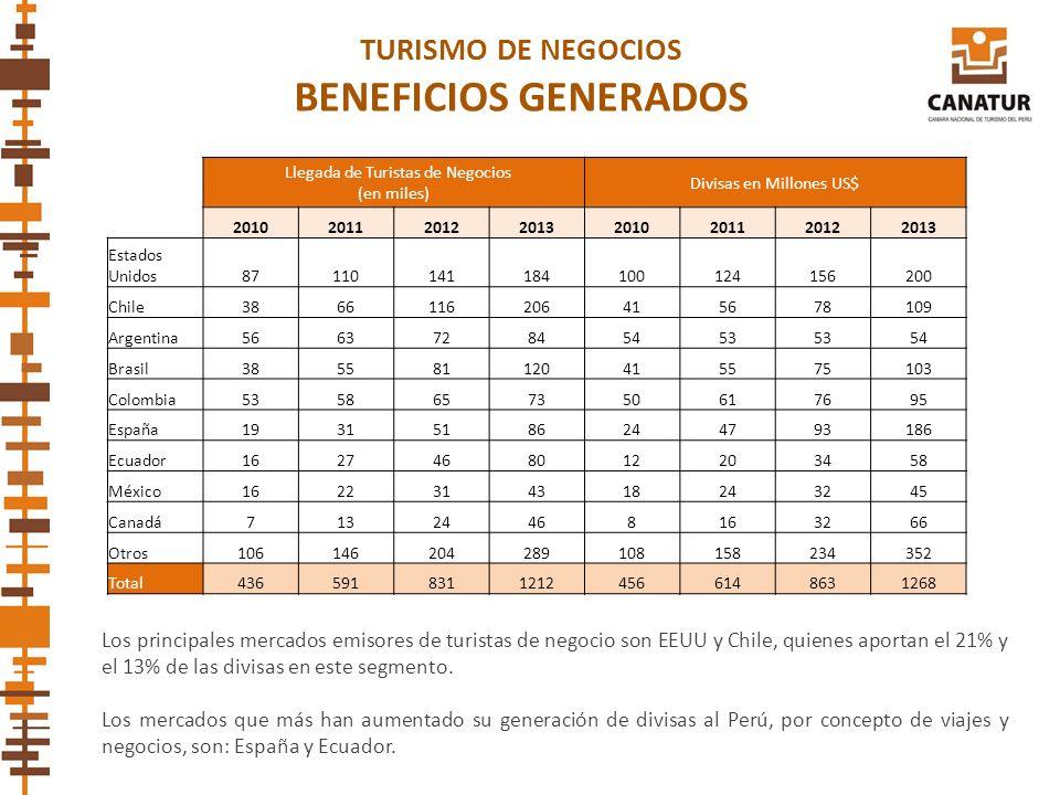 Los principales mercados emisores de turistas de negocio son EEUU y Chile, quienes aportan el 21% y el 13% de las divisas en este segmento. Los mercad