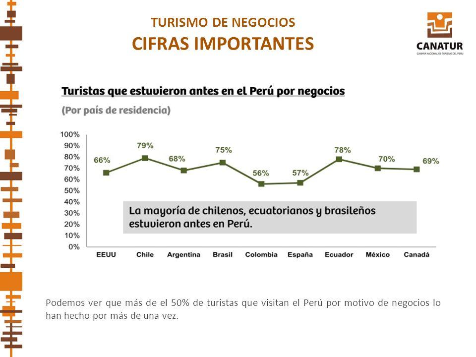 TURISMO DE NEGOCIOS CIFRAS IMPORTANTES Podemos ver que más de el 50% de turistas que visitan el Perú por motivo de negocios lo han hecho por más de un