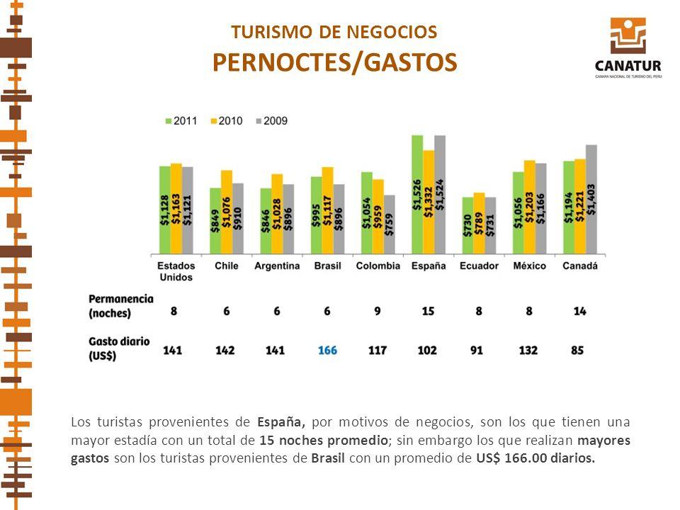 TURISMO DE NEGOCIOS PERNOCTES/GASTOS Los turistas provenientes de España, por motivos de negocios, son los que tienen una mayor estadía con un total d