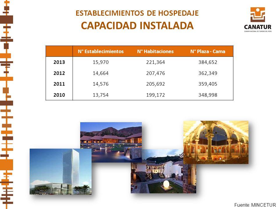 Fuente: MINCETUR ESTABLECIMIENTOS DE HOSPEDAJE CAPACIDAD INSTALADA N° EstablecimientosN° HabitacionesN° Plaza - Cama 201315,970221,364384,652 201214,6