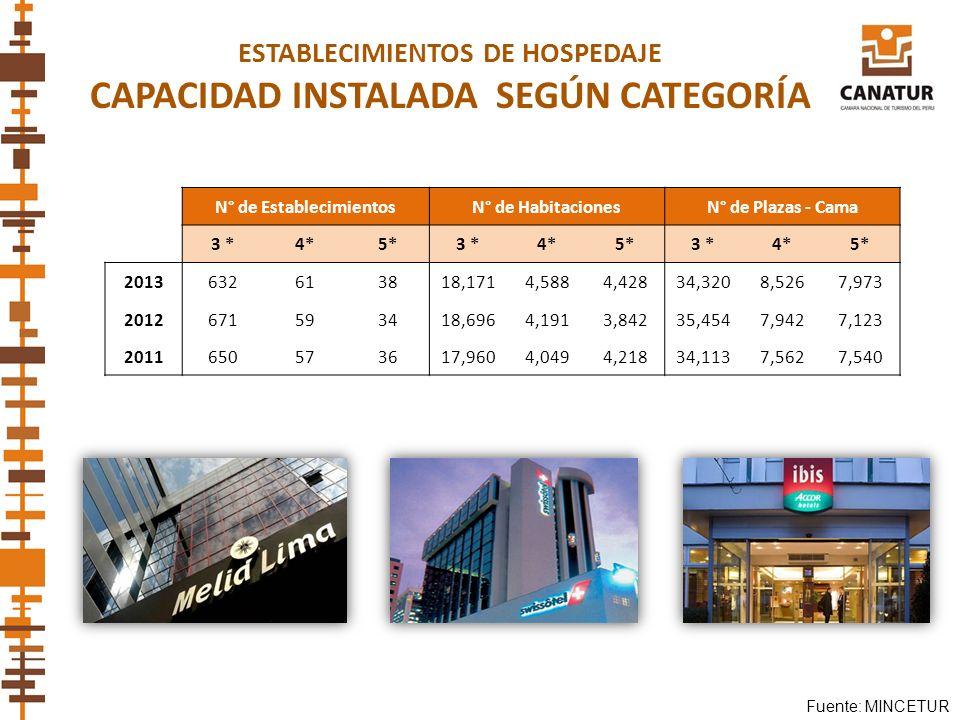 Fuente: MINCETUR ESTABLECIMIENTOS DE HOSPEDAJE CAPACIDAD INSTALADA SEGÚN CATEGORÍA N° de EstablecimientosN° de HabitacionesN° de Plazas - Cama 3 *4*5*