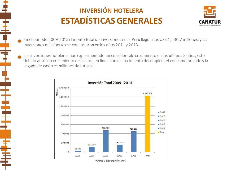 En el período 2009-2013 el monto total de inversiones en el Perú llegó a los US$ 1,230.7 millones, y las inversiones más fuertes se concretaron en los