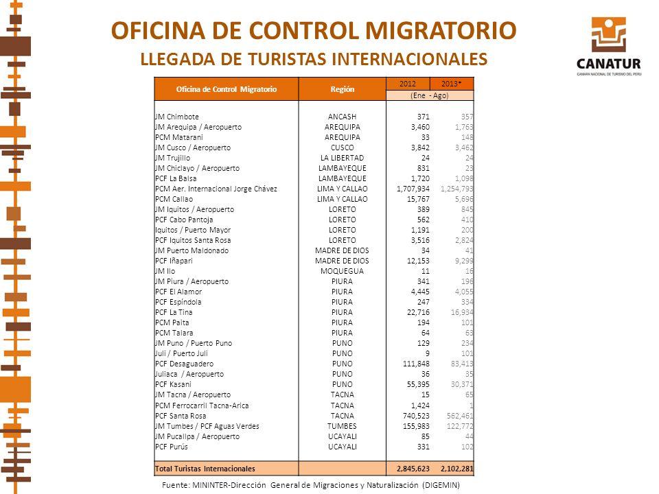 OFICINA DE CONTROL MIGRATORIO LLEGADA DE TURISTAS INTERNACIONALES Fuente: MININTER-Dirección General de Migraciones y Naturalización (DIGEMIN) Oficina