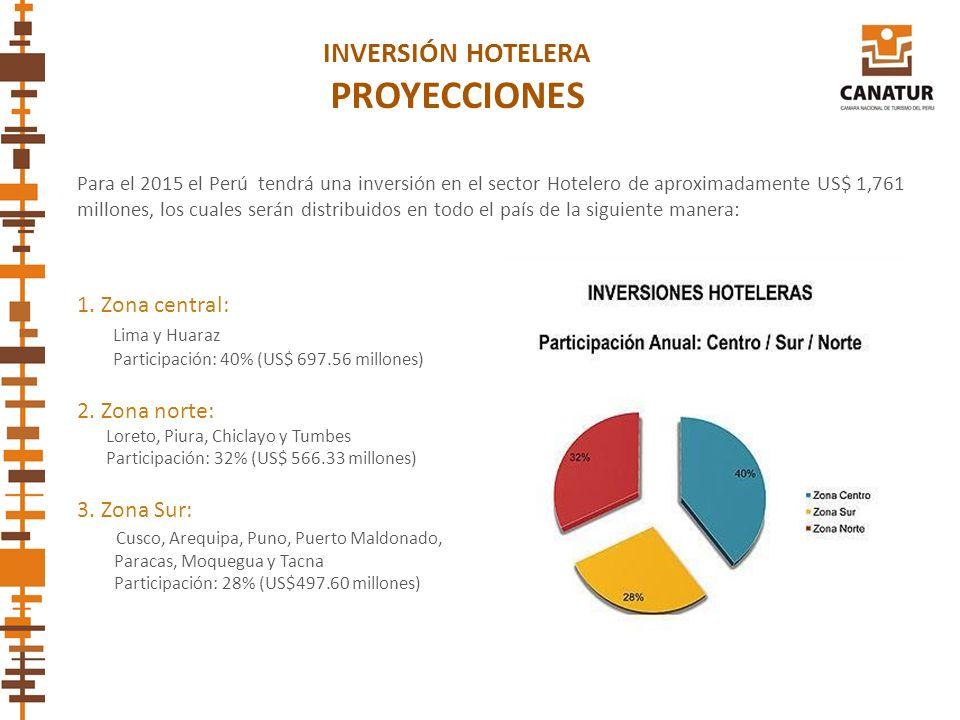 Para el 2015 el Perú tendrá una inversión en el sector Hotelero de aproximadamente US$ 1,761 millones, los cuales serán distribuidos en todo el país d