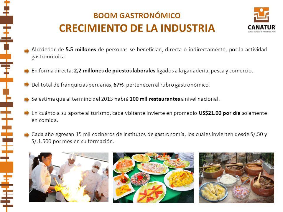 Alrededor de 5.5 millones de personas se benefician, directa o indirectamente, por la actividad gastronómica. En forma directa: 2,2 millones de puesto