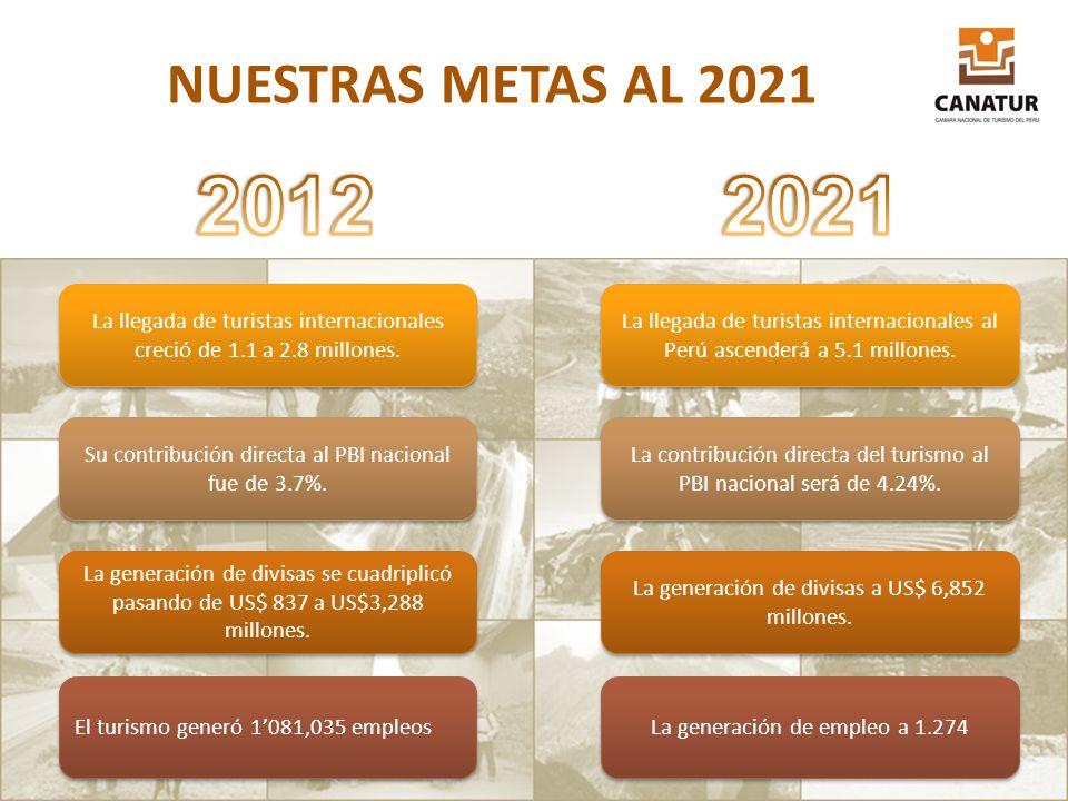 La llegada de turistas internacionales al Perú ascenderá a 5.1 millones. La contribución directa del turismo al PBI nacional será de 4.24%. La llegada