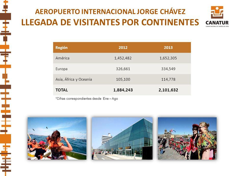 AEROPUERTO INTERNACIONAL JORGE CHÁVEZ LLEGADA DE VISITANTES POR CONTINENTES Región20122013 América1,452,4821,652,305 Europa326,661334,549 Asía, África