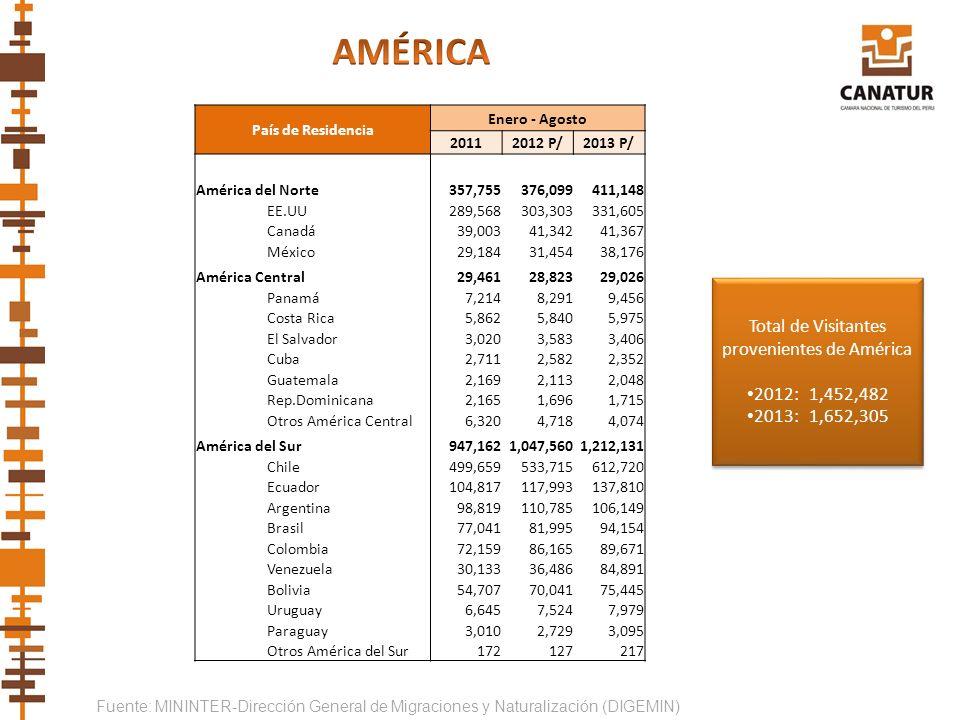 Fuente: MININTER-Dirección General de Migraciones y Naturalización (DIGEMIN) País de Residencia Enero - Agosto 20112012 P/2013 P/ América del Norte357