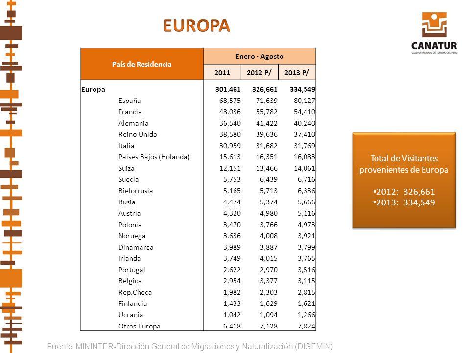 Fuente: MININTER-Dirección General de Migraciones y Naturalización (DIGEMIN) País de Residencia Enero - Agosto 20112012 P/2013 P/ Europa301,461326,661