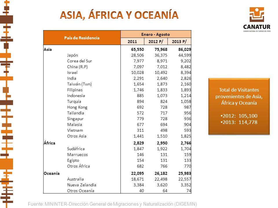 Fuente: MININTER-Dirección General de Migraciones y Naturalización (DIGEMIN) País de Residencia Enero - Agosto 20112012 P/2013 P/ Asia 65,55075,96886,