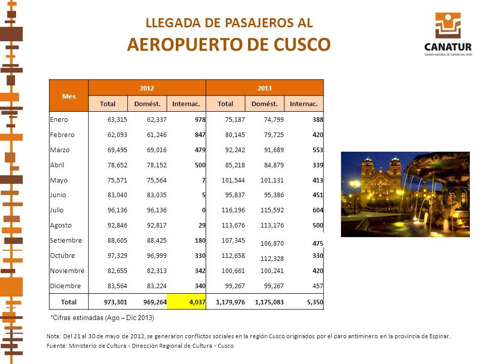 LLEGADA DE PASAJEROS AL AEROPUERTO DE CUSCO Fuente: Ministerio de Cultura - Dirección Regional de Cultura - Cusco Nota: Del 21 al 30 de mayo de 2012,
