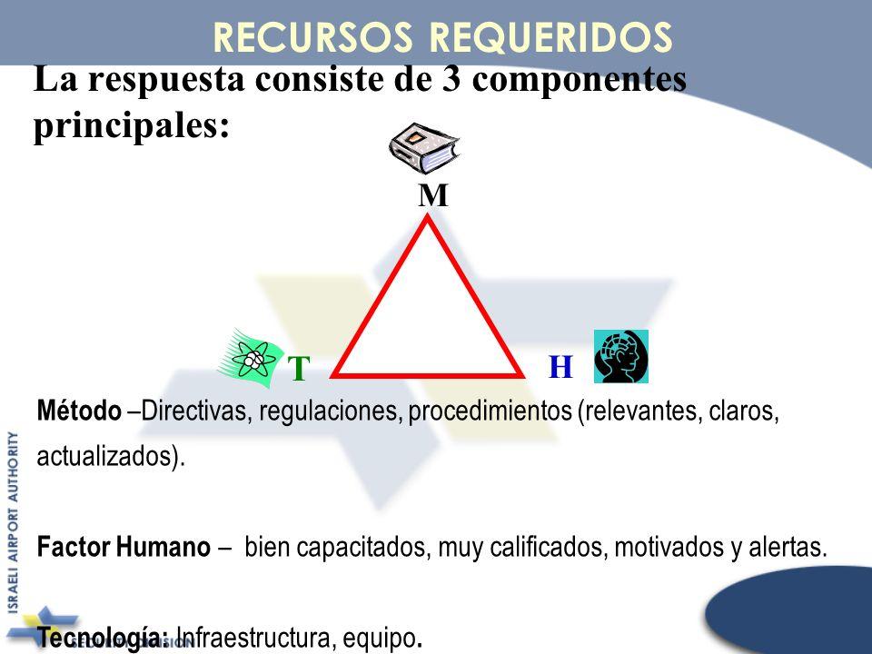 La respuesta consiste de 3 componentes principales: RECURSOS REQUERIDOS Método –Directivas, regulaciones, procedimientos (relevantes, claros, actualiz