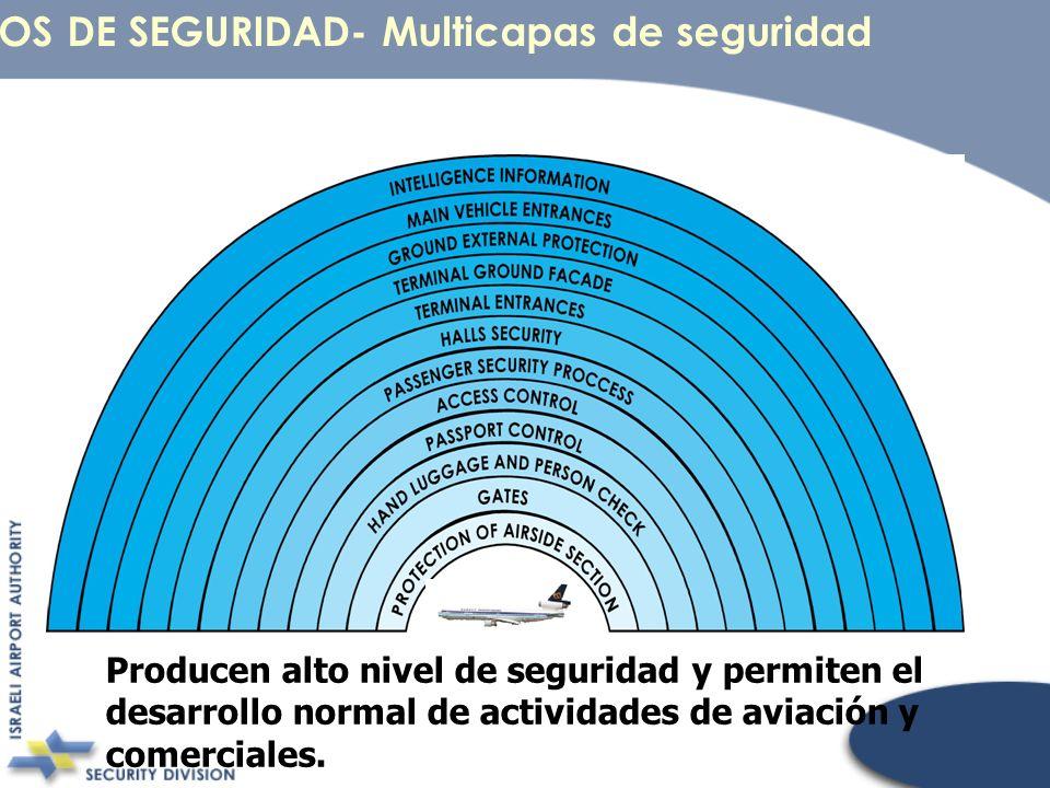 CÍRCULOS DE SEGURIDAD- Multicapas de seguridad Producen alto nivel de seguridad y permiten el desarrollo normal de actividades de aviación y comercial