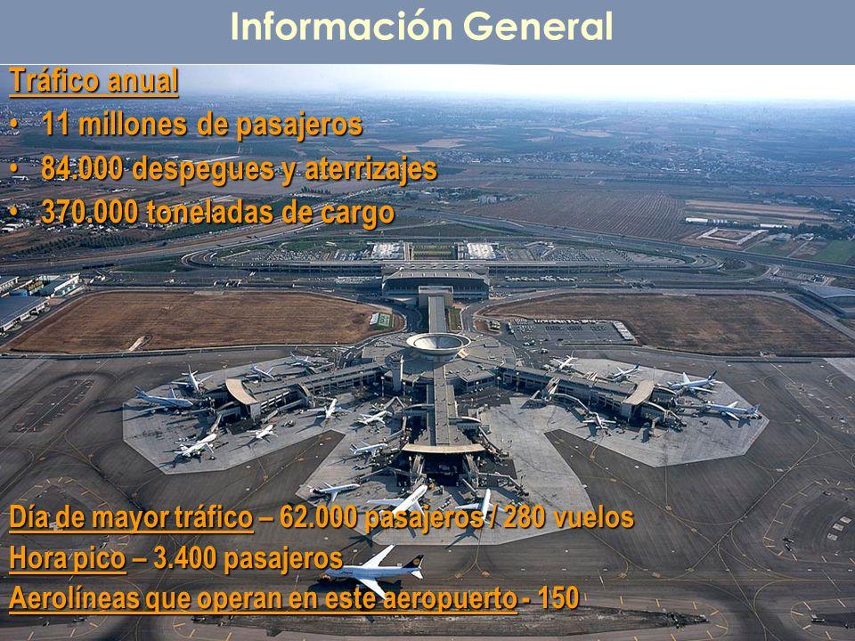 Información General Tráfico anual 11 millones de pasajeros 11 millones de pasajeros 84.000 despegues y aterrizajes 84.000 despegues y aterrizajes 370.