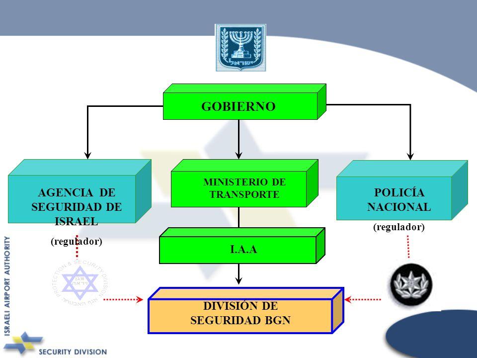 POLICÍA NACIONAL (regulador) GOBIERNO MINISTERIO DE TRANSPORTE AGENCIA DE SEGURIDAD DE ISRAEL (regulador) DIVISIÓN DE SEGURIDAD BGN I.A.A
