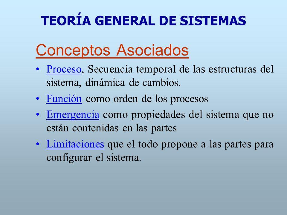 Conceptos Asociados Según su intercambio con el entorno los sistemas se clasifican en abiertos –donde aparece el fenómeno de realimentación- o cerrados Isomorfismo: principio básico que se cumple en diferentes tipos de sistemas.