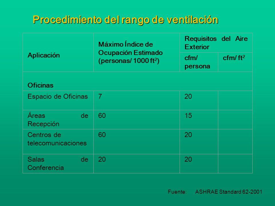 Procedimiento del rango de ventilación Aplicación Máximo Índice de Ocupación Estimado (personas/ 1000 ft 2 ) Requisitos del Aire Exterior cfm/ persona cfm/ ft 2 Espacios Públicos Pasillos y Accesos 0,05 Aseos Públicos 50 Casilleros y Vestuarios 0,5 Zonas de Fumadores 7060 Ascensores 1,0 Fuente:ASHRAE Standard 62-2001