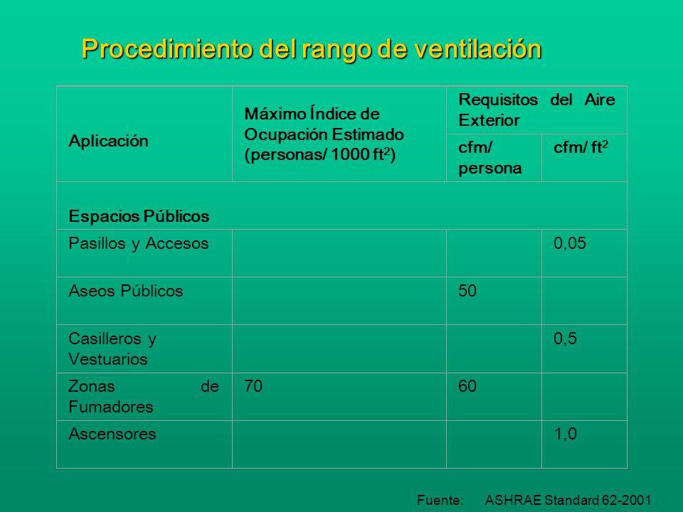 Estrategias para el control de la ventilación Fuente:ASHRAE Standard 62-2001 Parámetros de Diseño Suficiente