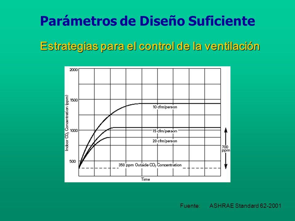 CALIDAD AMBIENTAL HumedadHumedad Fuente:ASHRAE Standard 62-2001 Parámetros de Diseño Suficiente