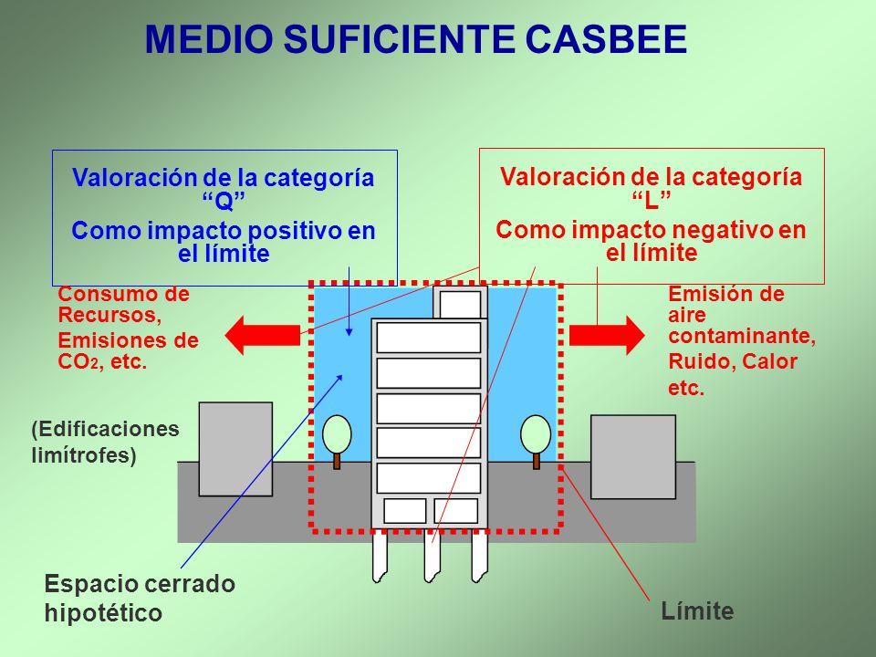 MEDIO SUFICIENTE CASBEE Q (Calidad) Y L (Cargas) BEE = Q1: Medio Ambiente Interior Q2: Calidad de los Servicios Q3: Medio Ambiente Exterior L1: Energía L2: Recursos y materiales L3: Medio Ambiente fuera de la localización Denominador de Zonas BEE BEE Evaluación 1.