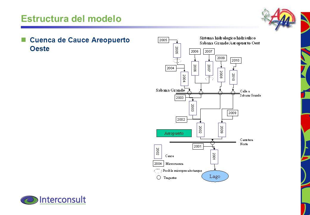 27 Estructura del modelo Cuenca de Cauce Areopuerto Oeste