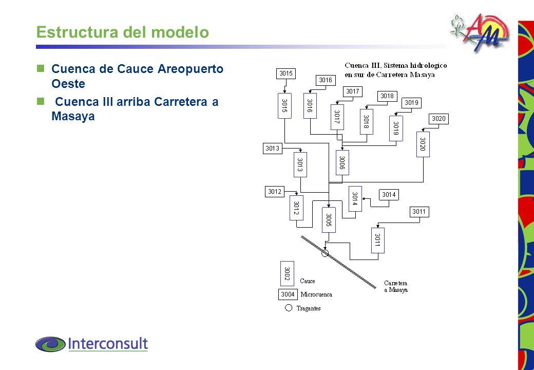 28 Estructura del modelo Cuenca de Cauce Areopuerto Oeste Cuenca III arriba Carretera a Masaya