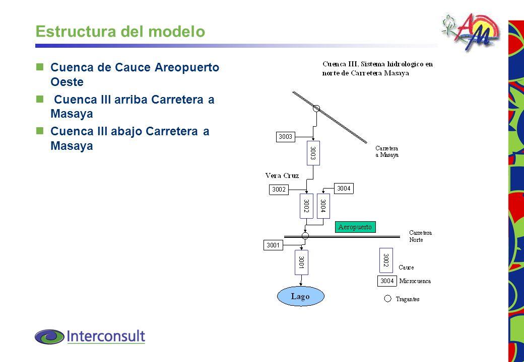 29 Estructura del modelo Cuenca de Cauce Areopuerto Oeste Cuenca III arriba Carretera a Masaya Cuenca III abajo Carretera a Masaya