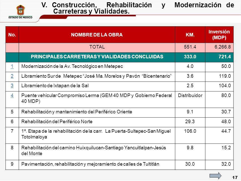 17 V. Construcción, Rehabilitación y Modernización de Carreteras y Vialidades. No.NOMBRE DE LA OBRAKM. Inversión (MDP) TOTAL551.46,266.8 PRINCIPALES C