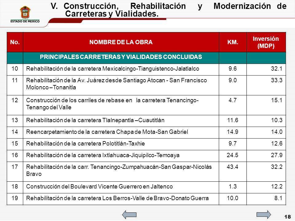 18 V. Construcción, Rehabilitación y Modernización de Carreteras y Vialidades. No.NOMBRE DE LA OBRAKM. Inversión (MDP) PRINCIPALES CARRETERAS Y VIALID