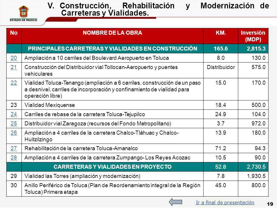 19 V. Construcción, Rehabilitación y Modernización de Carreteras y Vialidades. NoNOMBRE DE LA OBRAKM.Inversión (MDP) PRINCIPALES CARRETERAS Y VIALIDAD