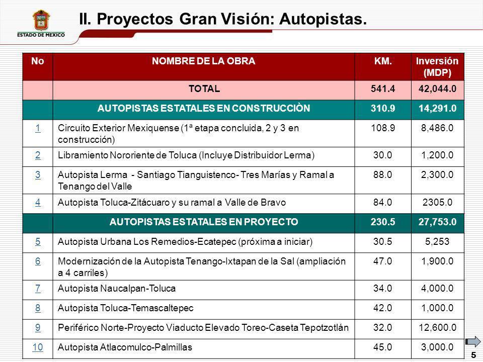 5 II. Proyectos Gran Visión: Autopistas. NoNOMBRE DE LA OBRAKM.Inversión (MDP) TOTAL541.442,044.0 AUTOPISTAS ESTATALES EN CONSTRUCCIÒN310.914,291.0 1C
